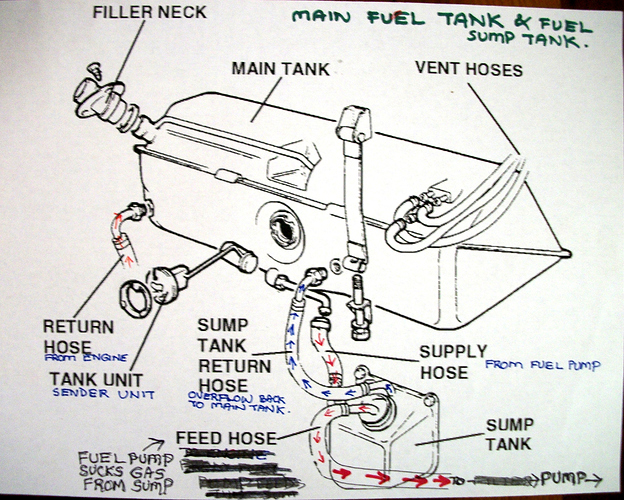 Need Help With Vacuum Lines On Fuel Tank - Xj-s