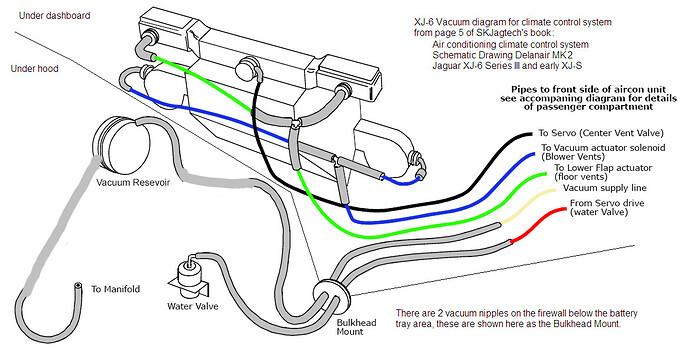 Jaguar climate control vacuum