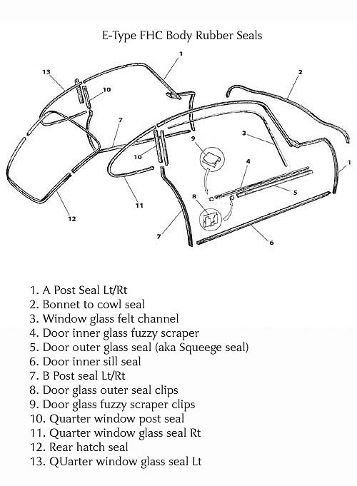 body seal diagram