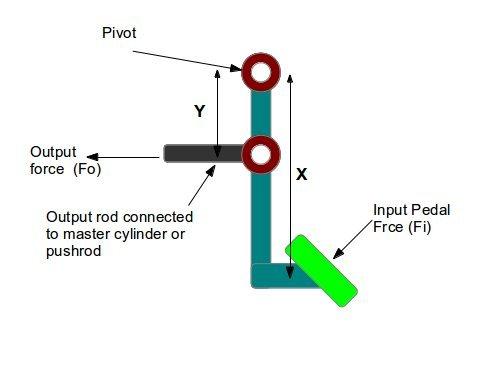 Brake-Clutch-Pedal-Design-Calculation